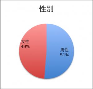 2015性別